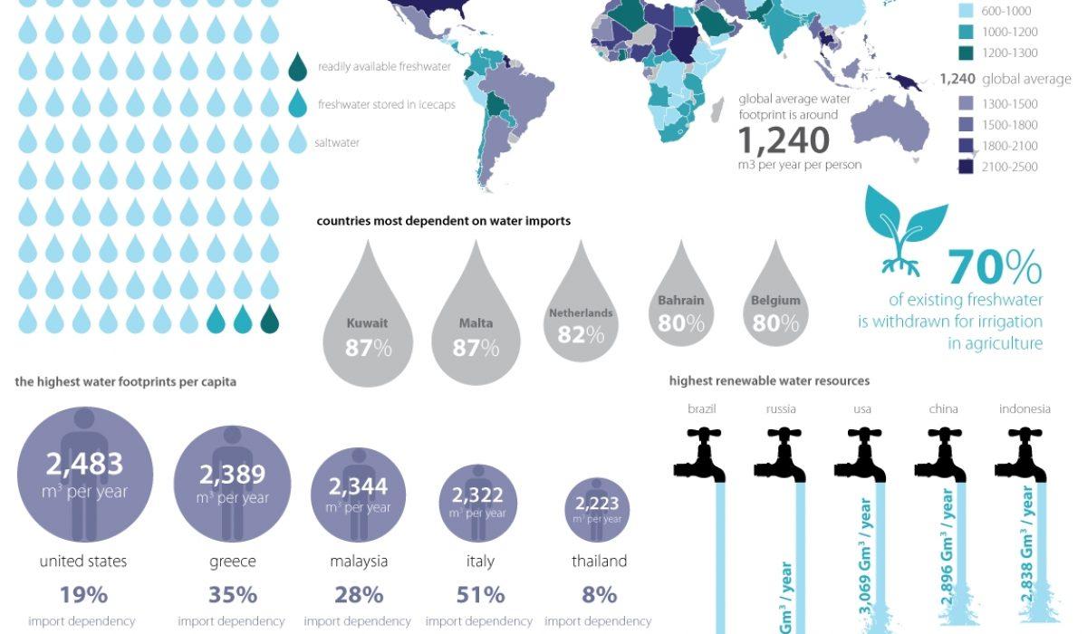 World_Water_Footprint
